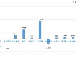 1분기 펀드 설정액 4.4%↑…국내 채권·단기금융 몰려