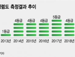 서울시 청렴도TF 꾸렸다...오세훈, 8년만에 '1등급' 재달성할까