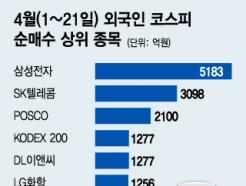 성장주로 돌아온 외국인, '쇼핑 리스트' TOP 10