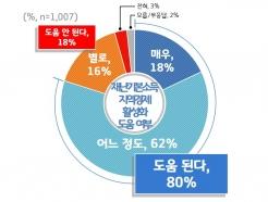 """제2차 경기도 재난기본소득 """"지역경제 활성화에 도움된다"""""""