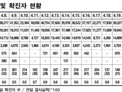 지인모임·음식점 감염 확산...서울 코로나 확진 이틀째 200명대
