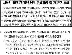 SH공사 매입임대주택 42%, 금천·강동·구로에 쏠렸다