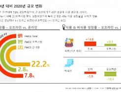 칸타, FMCG 시장 내 온라인 소비자 구매행동 변화 분석