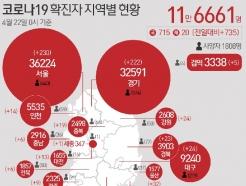 '여행·출장' 4명 제주서 코로나19 확진…누적 687명