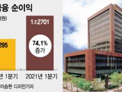 <strong>KB금융</strong>, 사상최대 분기실적...순익 전년비 74%↑
