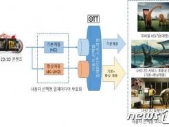 한국전자통신硏, 사용자 선택형 입체미디어 서비스기술 '국제표준' 돼