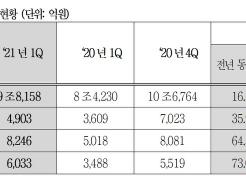 <strong>현대모비스</strong>, 車수요 회복 '수혜'에 1Q 영업익 4903억…전년比 36%↑