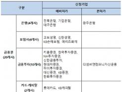 기업銀·교보생명 등 31개사 '2차 마이데이터' 허가 신청