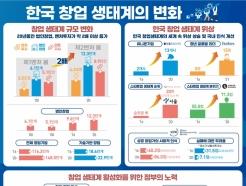 韓 창업도전정신 '세계 1위'…제2벤처붐 더 뜨거워진다