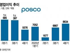 <strong>포스코</strong>, 다음달 생산분까지 다 팔렸다…올해 매출목표 '62조'로 상향