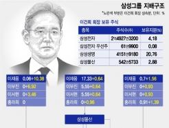"""""""삼성 계열분리 없다""""…3남매 상속 황금비율의 메시지"""