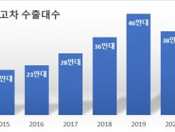 """""""韓 중고차 수출 年 100만대로 성장할 것..비대면에 탄력 """""""