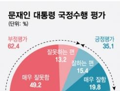 4주년 맞은 文 '부정평가' 62%…'콘크리트 지지율' 40%대 깨져