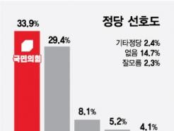 민주당 지지율 30% 밑돌아...송영길 '기러기 아빠' 비하 영향?