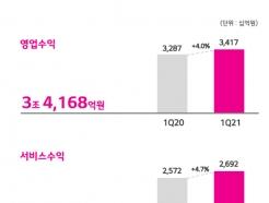 <strong>LG</strong>U+도 '어닝 서프라이즈'…5G효과에 영업익 25.4%↑(상보)