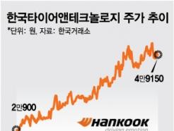358% 자동차 수출 살아났다…이젠 '<strong>타이어</strong>株' 달릴 차례