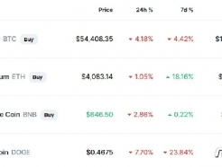 '인플레 공포' 비트코인 4% 급락, 5만4000달러선(상보)