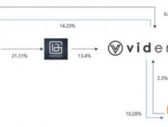비덴트, 1Q 당기순이익 972억원...전년比 4800%↑