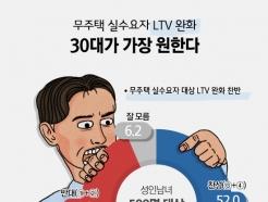 [사진] [그래픽뉴스] 무주택 실수요자 LTV 완화 30대가 가장 원한다