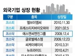 에스앤씨, '고의 상폐' 논란에도 '묵묵부답'…주주만 속탄다