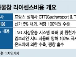 2000억 벌면 100억 로열티...韓 LNG선의 마지막 기술 관문 '이것'
