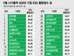[표] 시총 상위 500대 기업 ESG 통합 점수 내역
