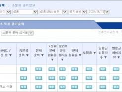 결혼정보회사 가연, 랭키닷컴 결혼정보·중매 분야 6월 1주 1위