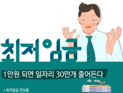 [사진] [그래픽뉴스] 최저임금 1만원 되면 일자리 30만개 줄어든다