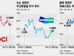 원자재 가격 급등·K-동맹·바이든 등…친환경株의 귀환