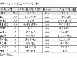 """서스틴베스트 """"신한지주·KT·LG생건, 상반기 ESG 최우수"""""""