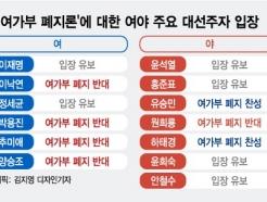 '여가부 폐지' 잠룡들에 물어보니…찬성 2·반대 5·유보 6