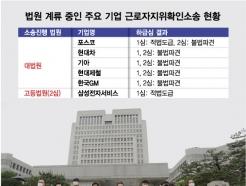2천명 비정규직 직고용 '우려'가 '공포'로..현대위아 판결 파장은?