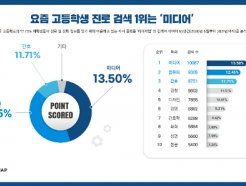 2022년 대입 앞둔 고교생들 진로 검색 순위 1위는?