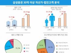 삼성증권, 업계 최초 '초고액자산가 100조·법인고객 100조' 달성