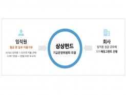 <strong>KT</strong>&G-한국메세나협회, '기업과 예술의 만남 A&B 결연사업' MOU 체결