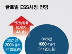"""""""5년뒤엔 120조 규모""""…글로벌 ESS 배터리, 이유있는 폭풍성장"""