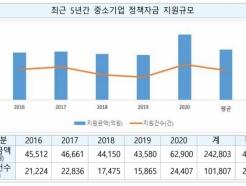 중진공 정책자금 받은 中企, 매출 20% '껑충'…타<strong>기업</strong>의 4.6배