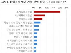 21대 국회 산업경제 분야 정책입법안, 조세관련이 절반 넘어