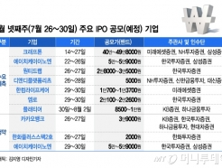 드디어 시작된 IPO 슈퍼위크… '시총 18조' 카뱅 청약 스타트