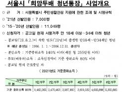 540만원 저축→1080만원 수령..서울 청년통장 7천명 뽑는다