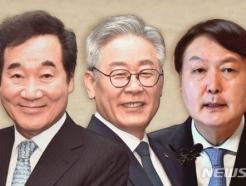 두달 만에 '역전'…이재명 28.6%, 윤석열 24.3%