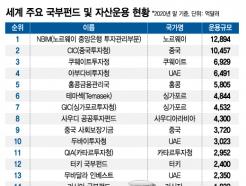 '대한민국 국가대표' KIC, 돈 잘 벌어도 덩치는 홍콩의 3분의 1