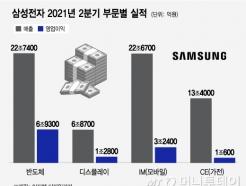 반도체가 다 했다…삼성전자 3년만에 최대실적 '영업익 12.57조'