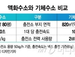 판 커진 수소연료탱크 시장…'SK·롯데·한화' 대기업도 눈독