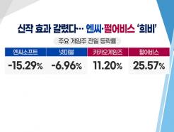 [투자뉴스7] '굴욕' 엔씨소프트 바닥은 아직? 펄어비스 공매도 급증!