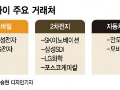 """삼성전자가 찾는 엠투아이, 일진 30개 계열사 '스마트 레벨업'…""""시너지 극대화"""""""