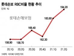 롯데손보, 반년만에 RBC 162→200%···JKL 체질개선 통했다