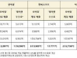 """김영식 """"게임3N, 최근 3년간 구글·애플 수수료 '3조' 지출"""""""
