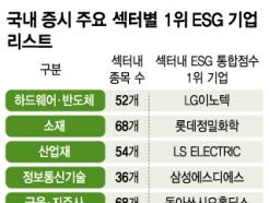 LG이노텍 등 12개사, 섹터 ESG 점수 1위 기업 등극