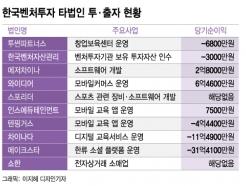 '모태펀드' 한국벤처투자, 스타트업 지분 직접 보유하게 된 까닭은?
